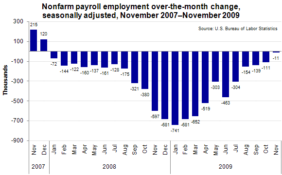 Nonfarm payroll employment over-the-month change, seasonally adjusted, November 2007–November 2009