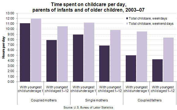 Time spent on childcare per day, parents of infants and of older children, 2003–07