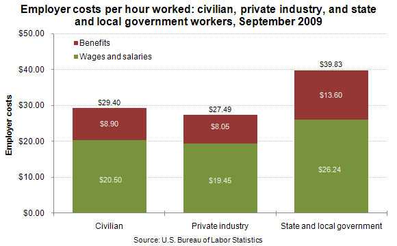 Employer costs per hour worked: civilian, private industry, and state and local government workers, September 2009