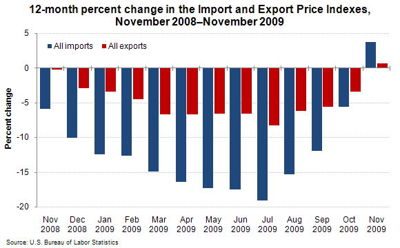 12-month percent change in the Import and Export Price Indexes, November 2008–November 2009