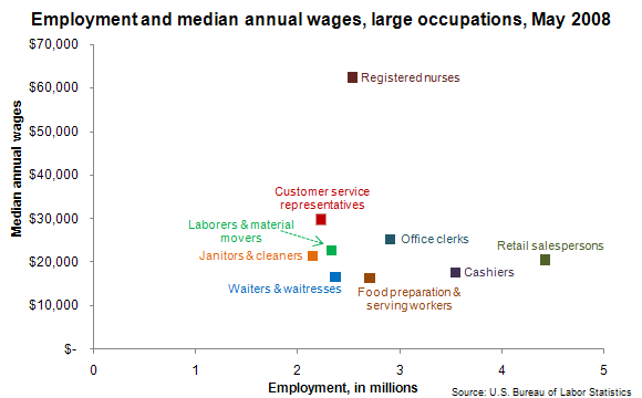Employment and median annual wages, large occupations, May 2008