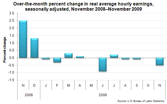 Over-the-month percent change in real average hourly earnings, seasonally adjusted, November 2008–November 2009