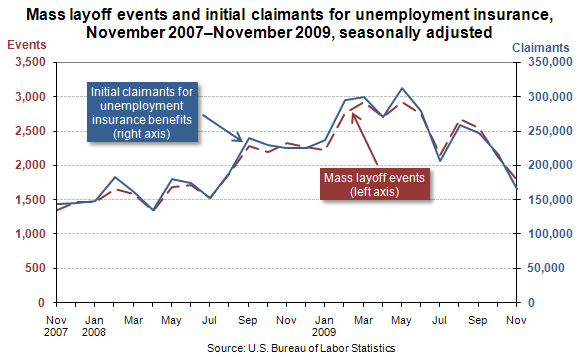Mass layoff events and initial claimants for unemployment insurance, November 2007–November 2009, seasonally adjusted