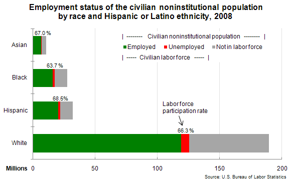 Employment status of the civilian noninstitutional population by race and Hispanic or Latino ethnicity, 2008