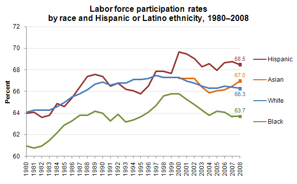 Labor force participation rates by race and Hispanic or Latino ethnicity, 1980–2008