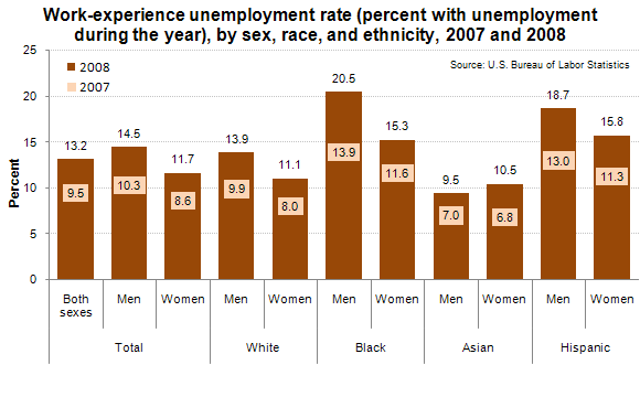 Work-experience unemployment rate (percent with unemployment during the year), by sex, race, and ethnicity, 2007 and 2008