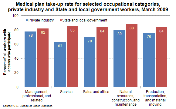 Medical plan take-up rate for selected occupational categories, private industry and State and local government workers, March 2009
