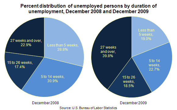 Percent distribution of unemployed persons by duration of unemployment, December 2008 and December 2009
