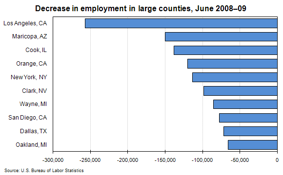 Decrease in employment in large counties, June 2008–09