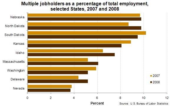 Multiple jobholders as a percentage of total employment, selected States, 2007 and 2008