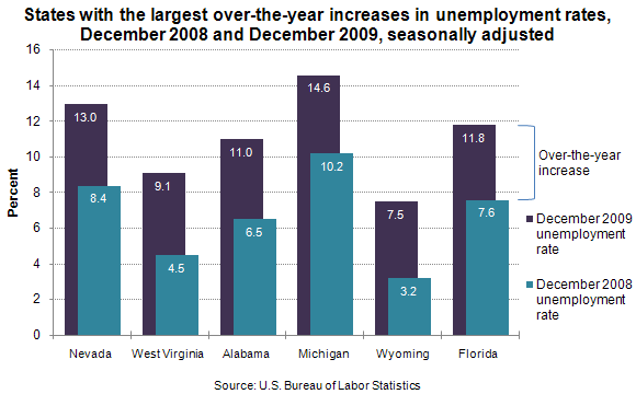 States with the largest over-the-year increases in unemployment rates, December 2008 and December 2009, seasonally adjusted