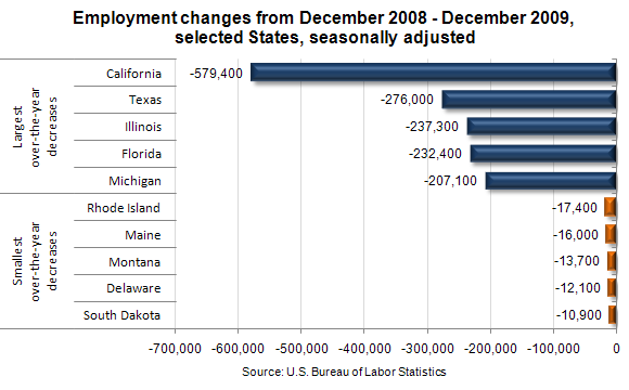 Employment changes from December 2008–December 2009, selected States, seasonally adjusted
