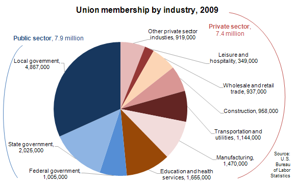 Union membership by industry, 2009