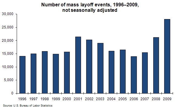 Number of mass layoff events, 1996–2009, not seasonally adjusted