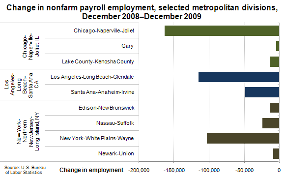 Change in nonfarm payroll employment, selected metropolitan divisions, December 2008–December 2009