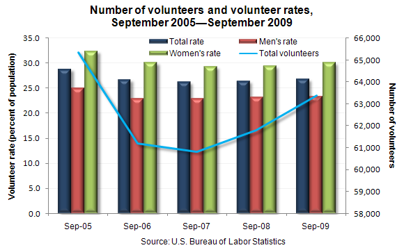 Number of volunteers and volunteer rates, September 2005—September 2009
