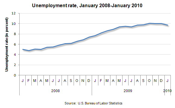 Unemployment rate, January 2008-January 2010