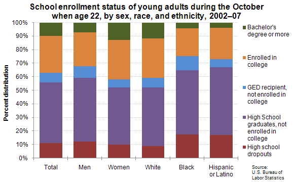 School enrollment status of young adults during the October when age 22, by sex, race, and ethnicity, 2002–07