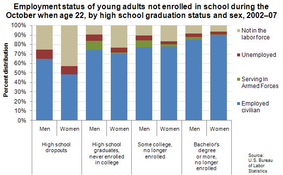Employment status of young adults not enrolled in school during the October when age 22, by high school graduation status and sex, 2002–07