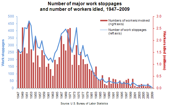 Number of workers idled in major work stoppages, 1947–2009