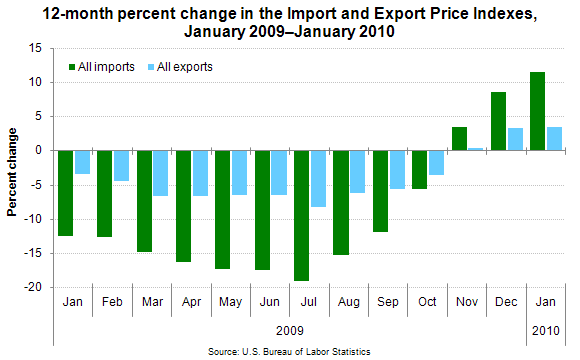 12-month percent change in the Import and Export Price Indexes, January 2009–January 2010