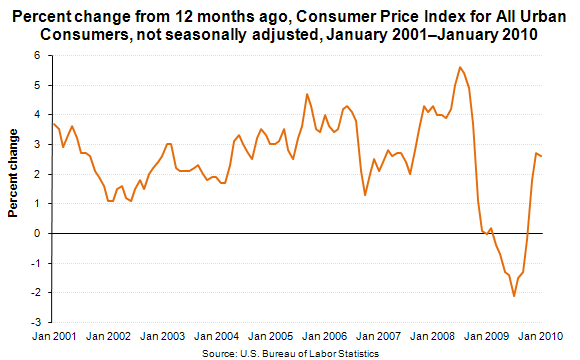 Percent change from 12 months ago, Consumer Price Index for All Urban Consumers, not seasonally adjusted, January 2001–January 2010