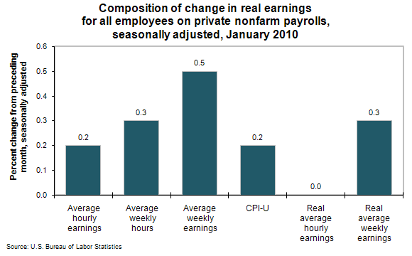 Composition of change in real earnings for all employees on private nonfarm payrolls, seasonally adjusted, January 2010
