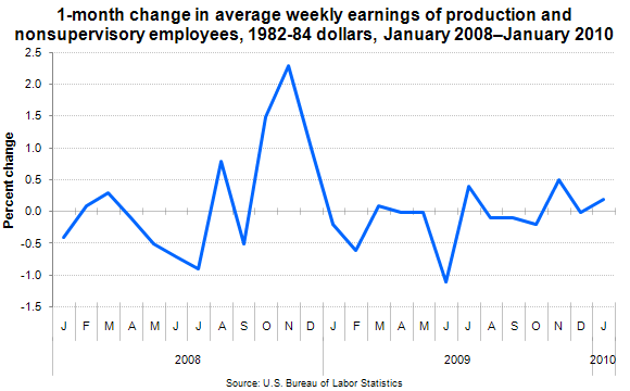 1-month change in average weekly earnings of production and nonsupervisory employees, 1982-84 dollars, January 2008–January 2010