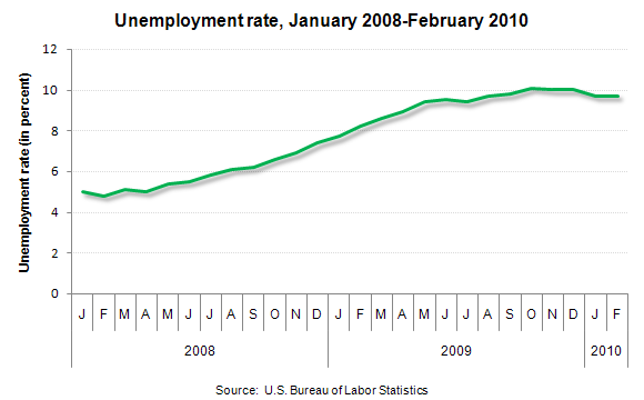 Unemployment rate, January 2008-February 2010