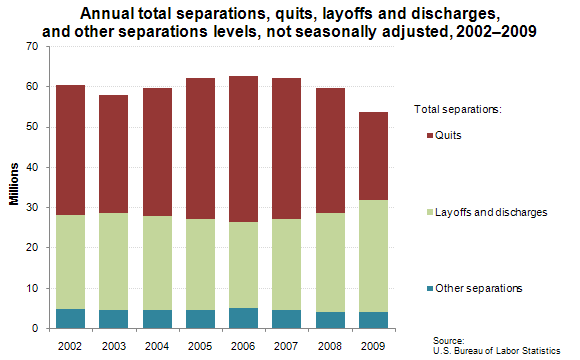 Annual total separations, quits, layoffs and discharges, and other separations levels, not seasonally adjusted, 2002–2009