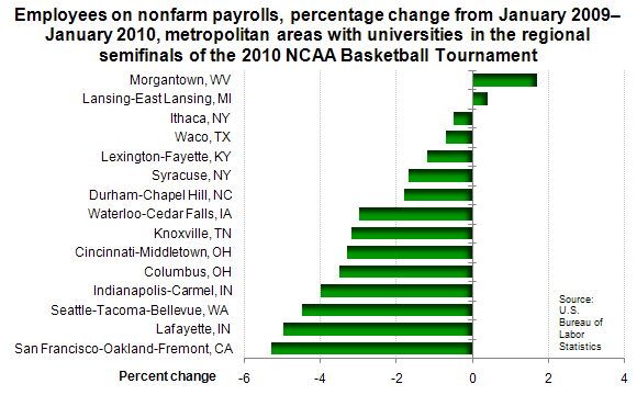 Employees on nonfarm payrolls, percentage change from January 2009–January 2010, metropolitan areas with universities in the regional semifinals of the 2010 NCAA Basketball Tournament