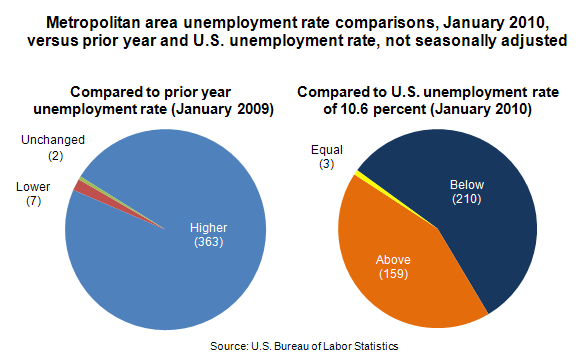 Metropolitan area unemployment rate comparisons, January 2010, versus prior year and U.S. unemployment rate, not seasonally adjusted