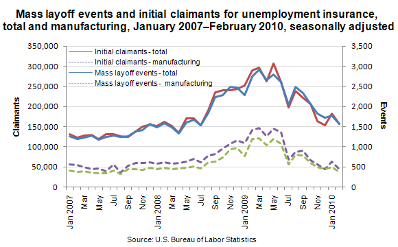 Mass layoff events and initial claimants for unemployment insurance, total and manufacturing, January 2007–February 2010, seasonally adjusted
