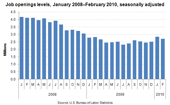 Job openings levels, January 2008–February 2010, seasonally adjusted