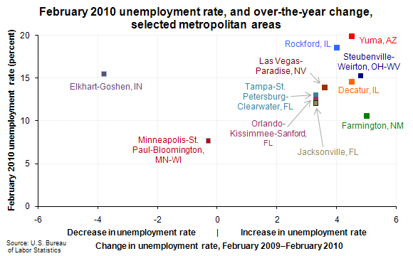 February 2010 unemployment rate, and over-the-year change, selected metropolitan areas