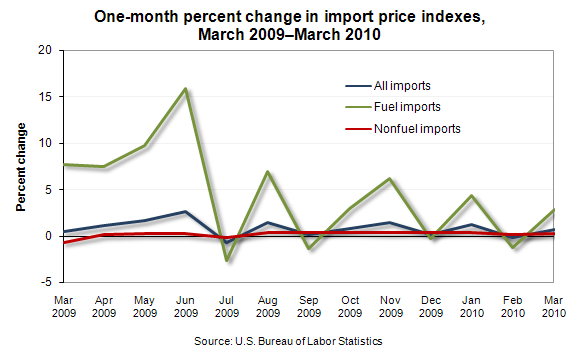 One-month percent change in import price indexes, March 2009—March 2010