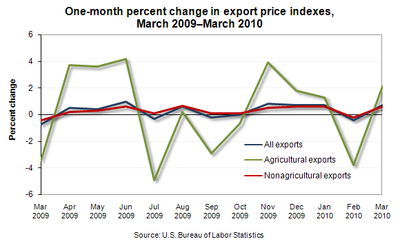 One-month percent change in export price indexes, March 2009—March 2010