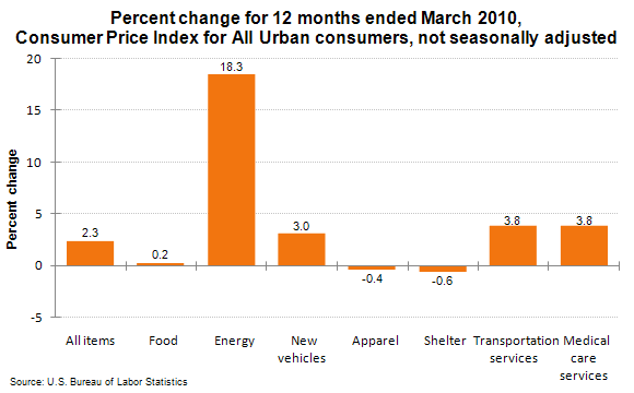 Percent change for 12 months ended March 2010, Consumer Price Index for All Urban consumers, not seasonally adjusted