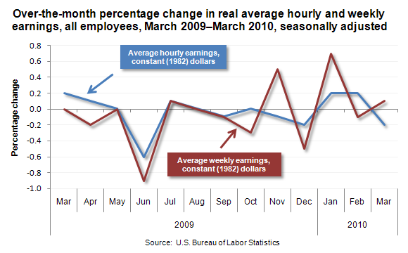 Over-the-month percentage change in real average hourly and weekly earnings, all employees, March 2009–March 2010, seasonally adjusted