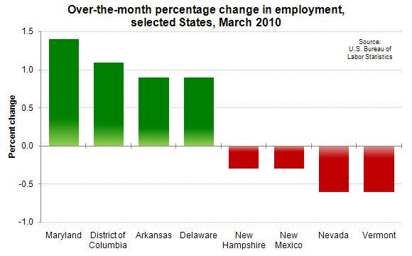 Over-the-month percentage change in employment, selected States, March 2010