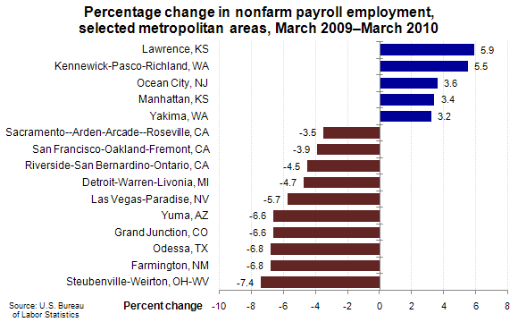 Percentage change in nonfarm payroll employment, selected metropolitan areas, March 2009–March 2010