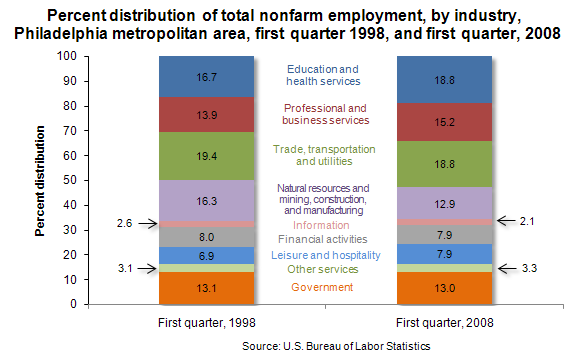 Percent distribution of total nonfarm employment, by industry, Philadelphia metropolitan area, first quarter 1998, and first quarter, 2008