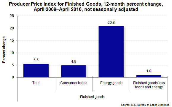 Producer Price Index for Finished Goods, 12-month percent change, April 2009–April 2010, not seasonally adjusted