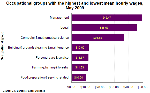 Occupational groups with the highest and lowest mean hourly wages, May 2009