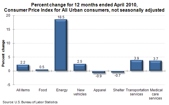 Percent change for 12 months ended April 2010, Consumer Price Index for All Urban consumers, not seasonally adjusted