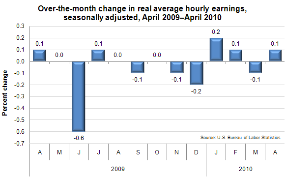 Over-the-month change in real average hourly earnings, seasonally adjusted, April 2009–April 2010