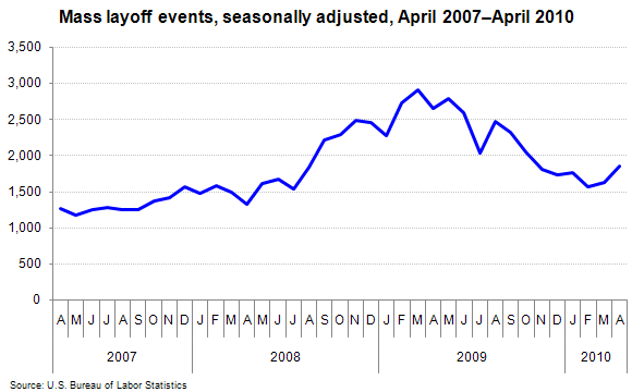 Mass layoff events, seasonally adjusted, April 2007–April 2010