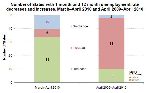 Number of States with 1-month and 12-month unemployment rate decreases and increases, March–April 2010 and April 2009–April 2010