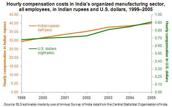 Hourly compensation costs in India's organized manufacturing sector, all employees, in Indian rupees and U.S. dollars, 1999–2005
