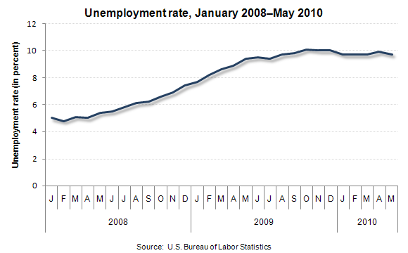 Unemployment rate, January 2008–May 2010